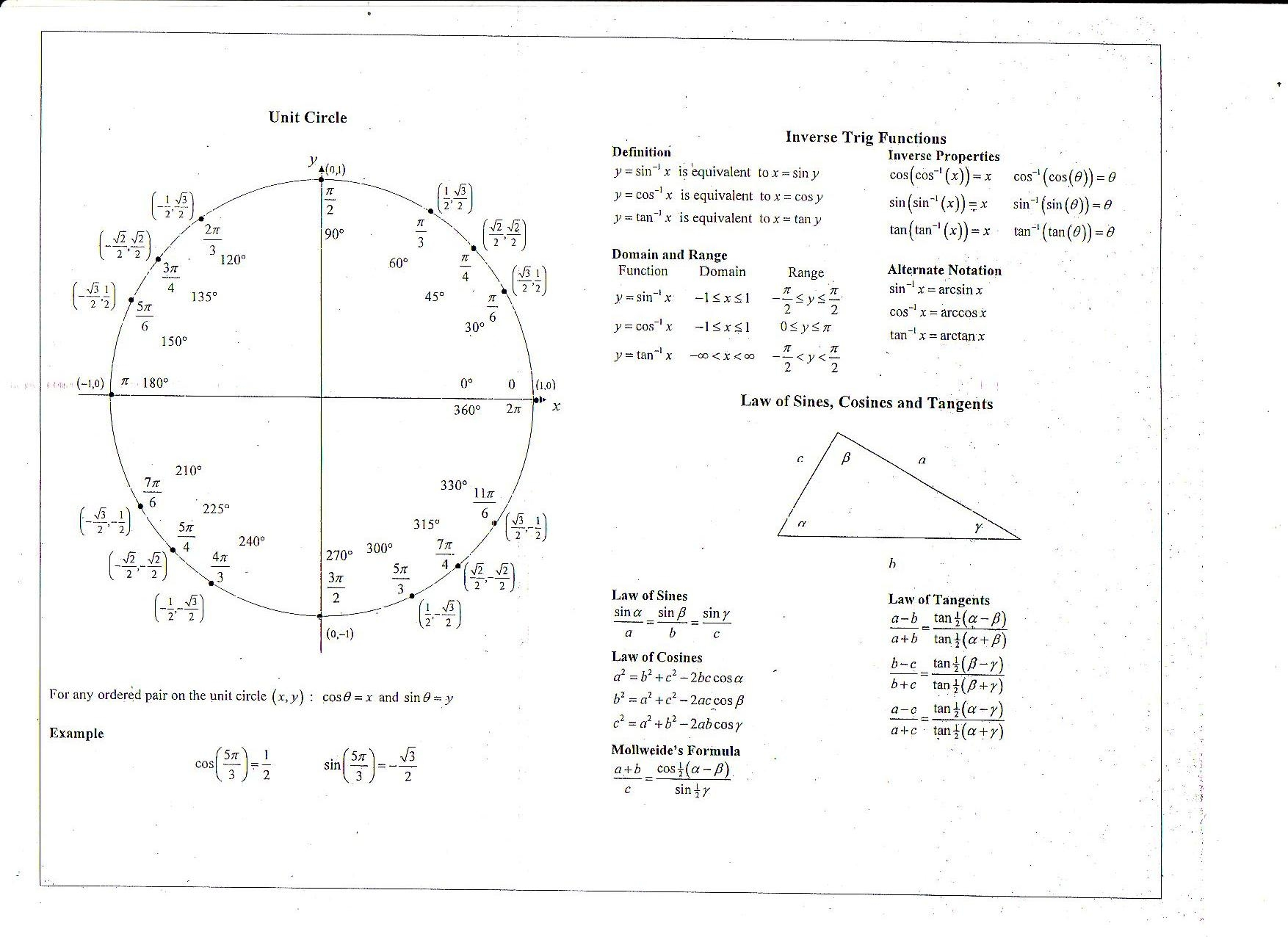 Trigonometric Identities Chart - Viewing Gallery